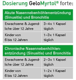 pds_gelomyrtol_dosierung.jpg